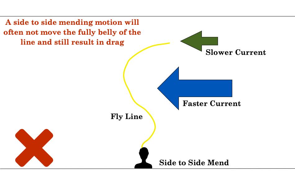 Fly Fishing Mending
