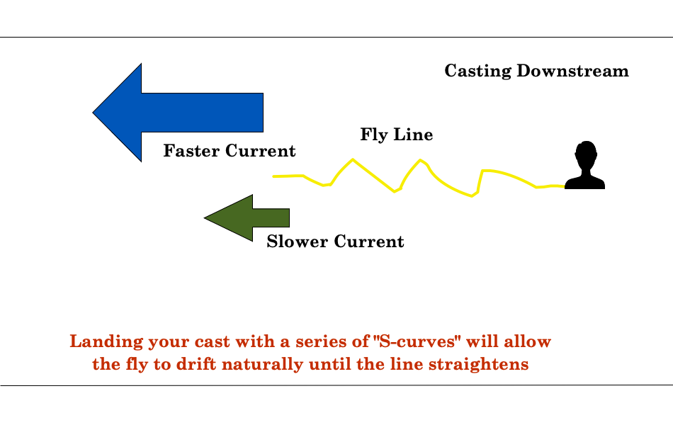 Using S-curves for a Downstream Drift