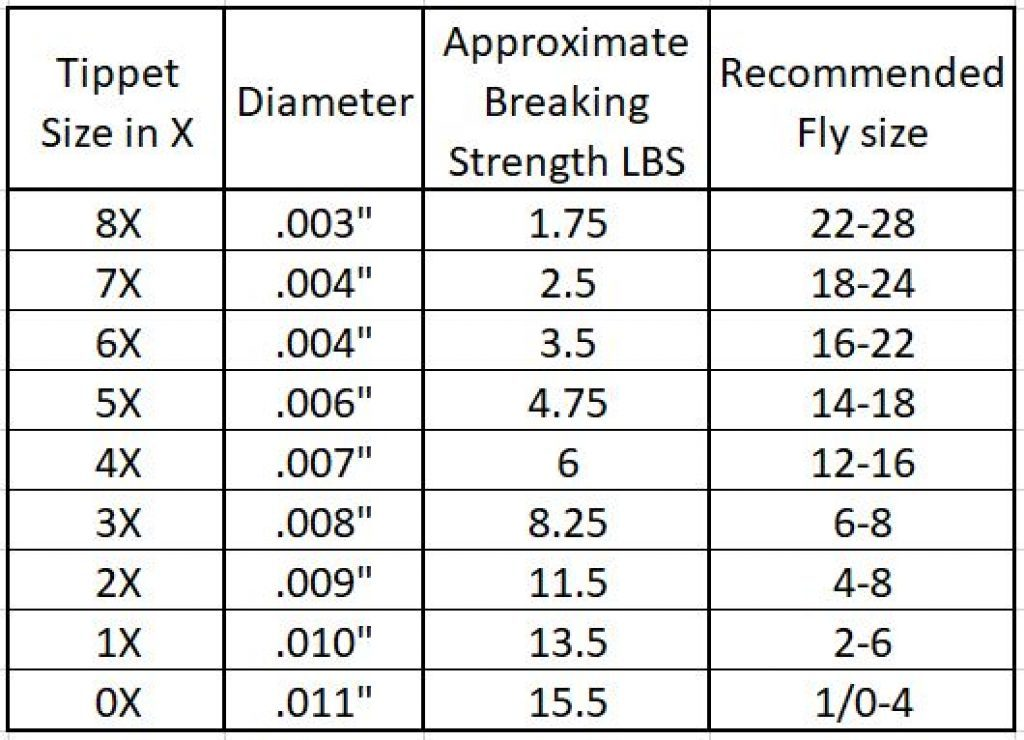 Tippet to Fly Sizing Chart